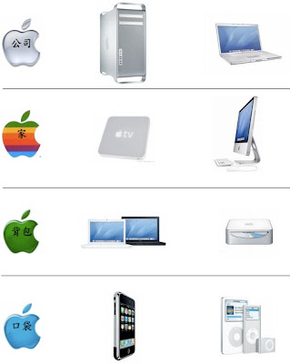 Apple Product Diagram 1