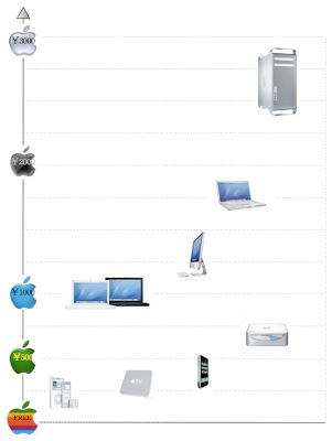 Apple Product Diagram 2