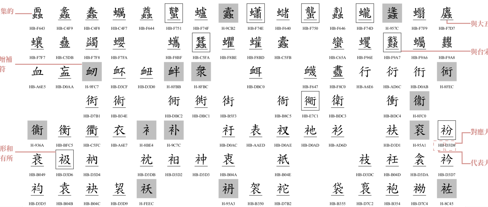 关于《香港电脑汉字参考字形》