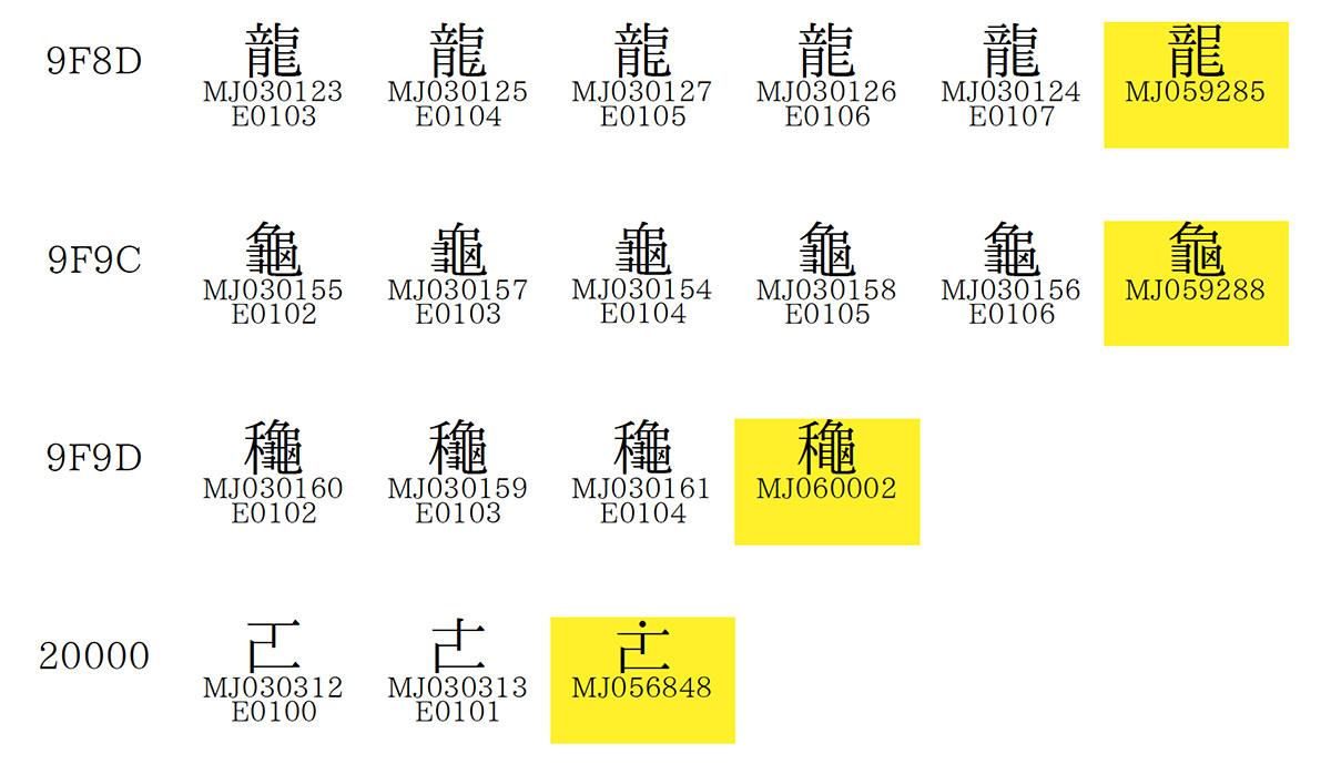 3个Unicode公共审查议题