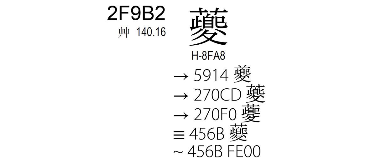 关于U+2F9B2 䕫 的问题