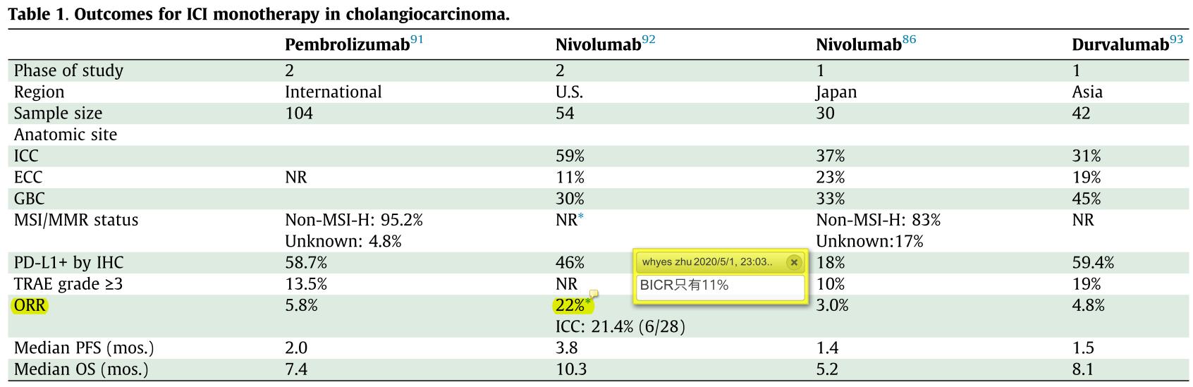 纳武利尤单抗用于胆道系统肿瘤二线及以上治疗的数据